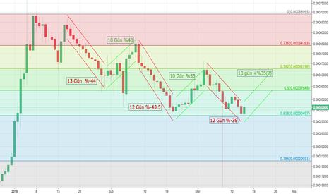 BQXBTC: $BQX Market Cyle