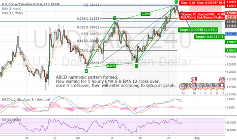 USDCAD: USDCAD short (ABCD pattern)