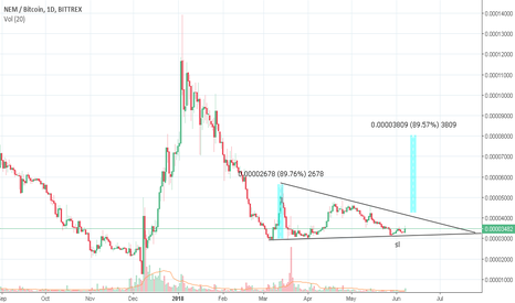 XEMBTC: XEM is getting ready for a trade, 100% potential