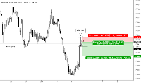 GBPAUD: Pin bar at key level