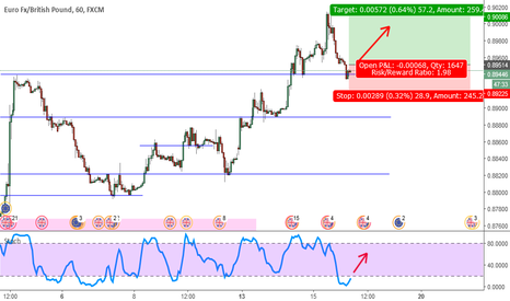 EURGBP: EURGBP Ready For Takeoff? (1H)
