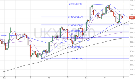 UKX: FTSE100 – Could revisit rising trend line support