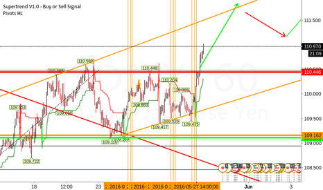 USDJPY: USD/JPY Long Update