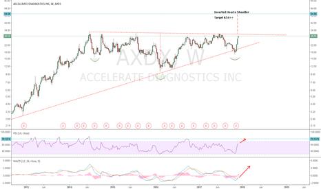 AXDX: AXDX: Breaking Out. Inverted HnS Target $54. Oscillators bullish