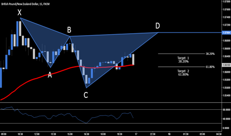 GBPNZD: GBP.NZD > Short Opportunity - 1.8700