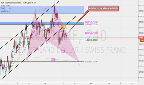 NZDCHF: NZDCHF POSSIBLE SELL !!