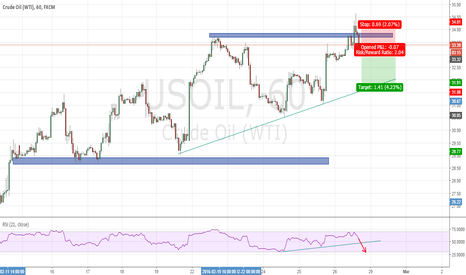 USOIL: WTI is pretty short.