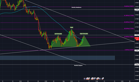 AUDUSD: AUDUSD H1 'Possible Head & Shoulders Formation'