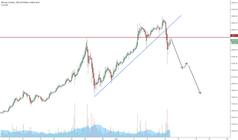 BTCUSD: Going Down for Now
