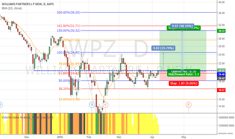 WPZ: WPZ to CALL