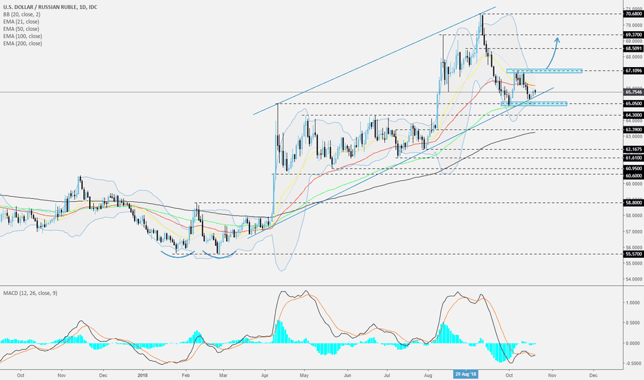 USDRUB: USDRUB - Daily - Still within a rising channel