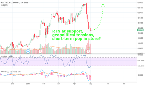 "RTN: RTN Tracing a ""V""? - Price at Support, Combat Springs Eternal."