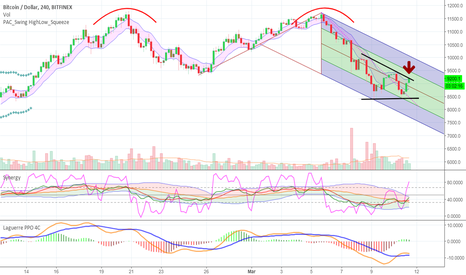 BTCUSD: Pivotal moment for Bitcoin price action