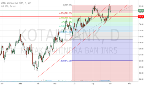 KOTAKBANK: Kotak Mahindra Bank is approaching trend line support 785.00