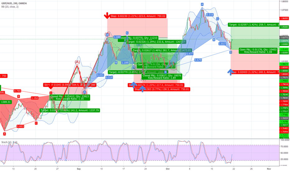 GBPAUD: 38.2% & POSSIBLE 61.8% Retracement LONG GWAVE.