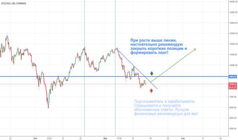 BTCUSD: Когда купить биткоин?