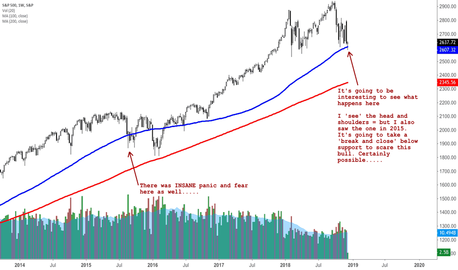 SPX: Analysis on the S&P500