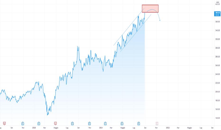 FB prezzo e grafico azione — TradingView