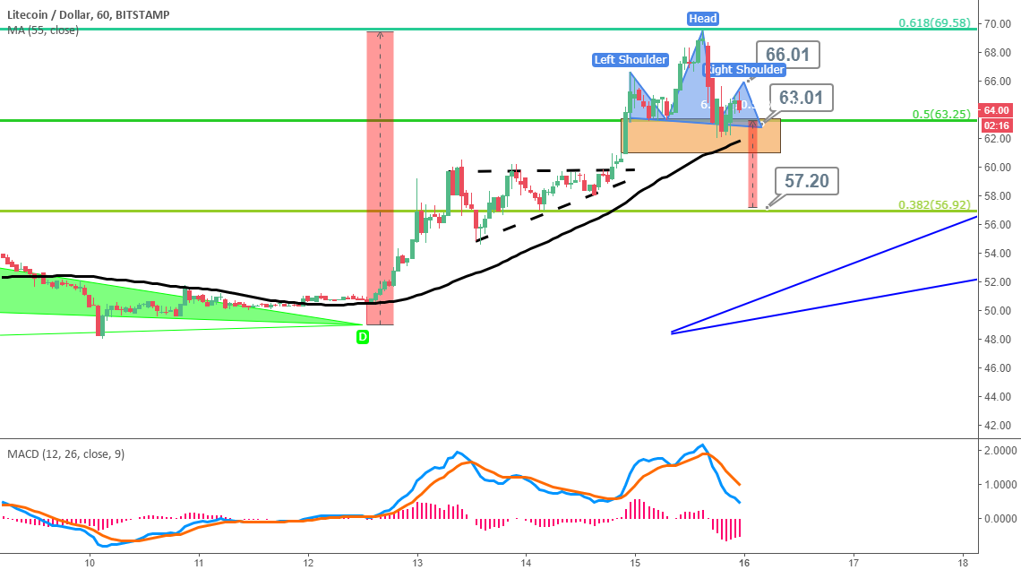 LTCUSD : Head and Shoulder Pattern, Consolidating Near 63