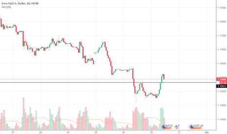 EURUSD: Eur/usd possibile long breve termine
