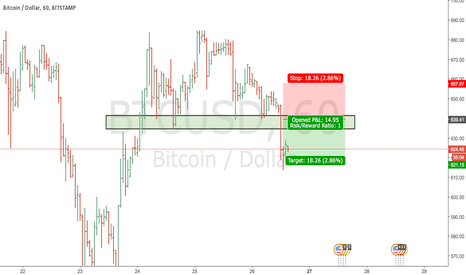 BTCUSD: coins shorting