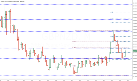 GBPNZD: Monthly Review of GBP/NZD