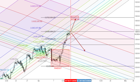 XAUUSD: XAUUSD - At the decision ...