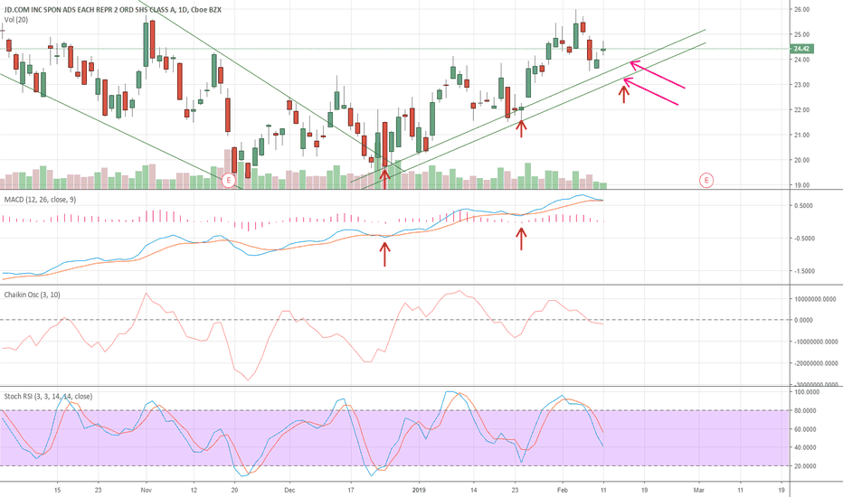 JD: Expecting a small consolidation