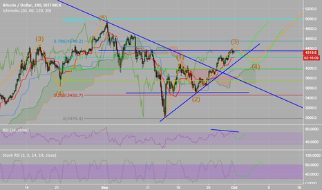 BTCUSD: BTC 3rd wave about to complete - bull trend intact