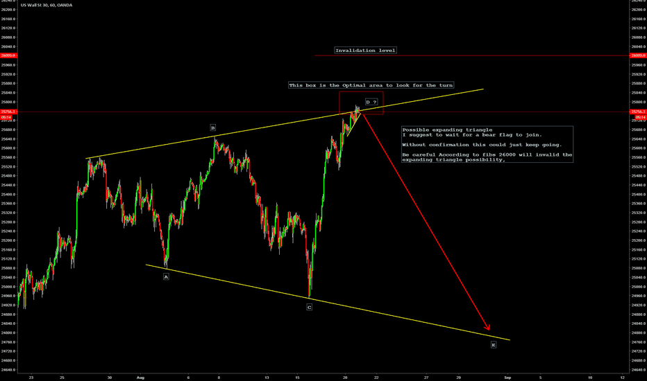 US30USD: US30 Possible expanding triangle in play.