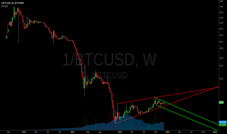 1/BTCUSD: Bitcoin weekly inverted