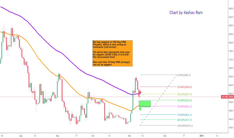 BCHUSD: BCH - 0.618 Fib shall save us. $500+ for support