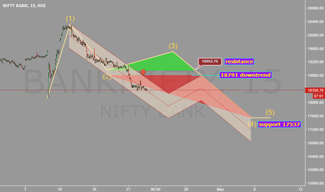 BANKNIFTY: Resistance 18952. Support 17537.  Downtrend 18791.
