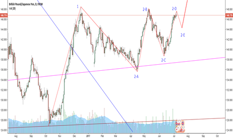 GBPJPY: GBP/JPY latest wave counting (Nikita FX )
