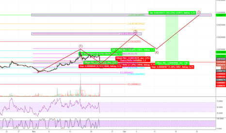 LSKBTC: LSK /BTC Secound Elliot Wave Starts