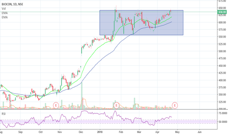 BIOCON: Biocon - Consolidating... price if breakout will add...