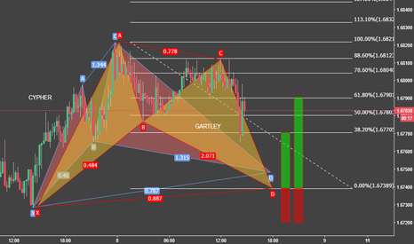 EURNZD: Double pattern spotted in EN, Intraday