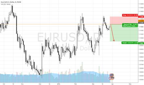 EURUSD: EURUSD [Price Action] Waiting to short