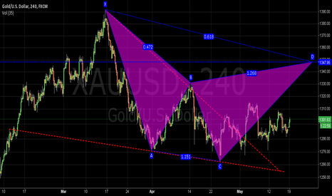 XAUUSD: gold target 1348