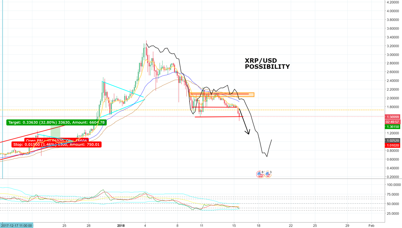 XRP/USD SHORT POSSIBILITY