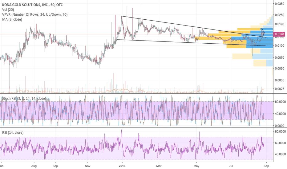 KGKG: KGKG breakout falling wedge, consolidation, ready to run