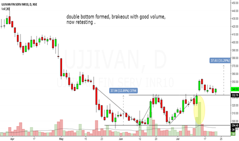 UJJIVAN: ujjivan finance looks bullish in short to medium term.
