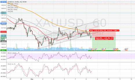 XAUUSD: Gold short-term short