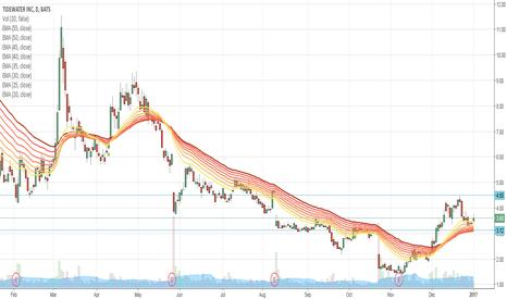 TDW: $TDW - potential short squeeze