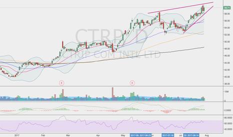 CTRP: Long setup
