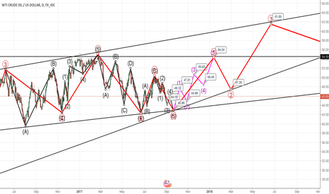 USDWTI: Potential Path for Crude Oil Over the Next 2 Years
