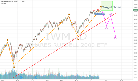 IWM: How much time has the Russel left ?