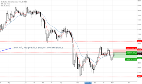 AUDJPY: AUDJPY Daily Bearish Pin Bar Signal