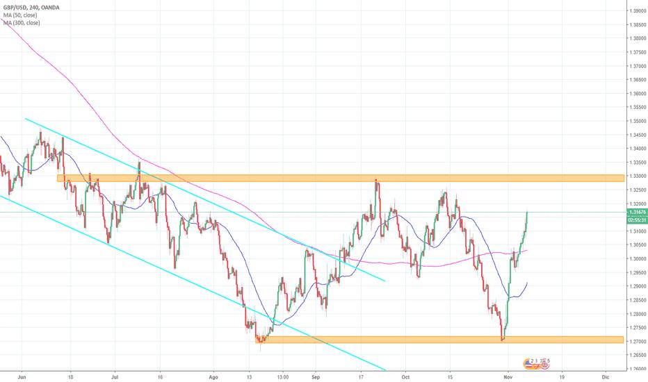 GBPUSD: EL MERCADO QUIERE COMPRAR GBP/USD