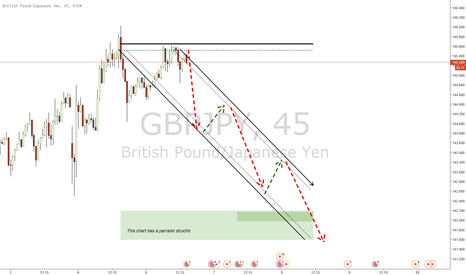 GBPJPY: GJ SELL UPDATED....